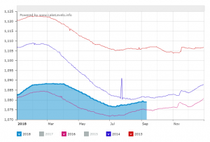 Graph of Lake Mead water levels
