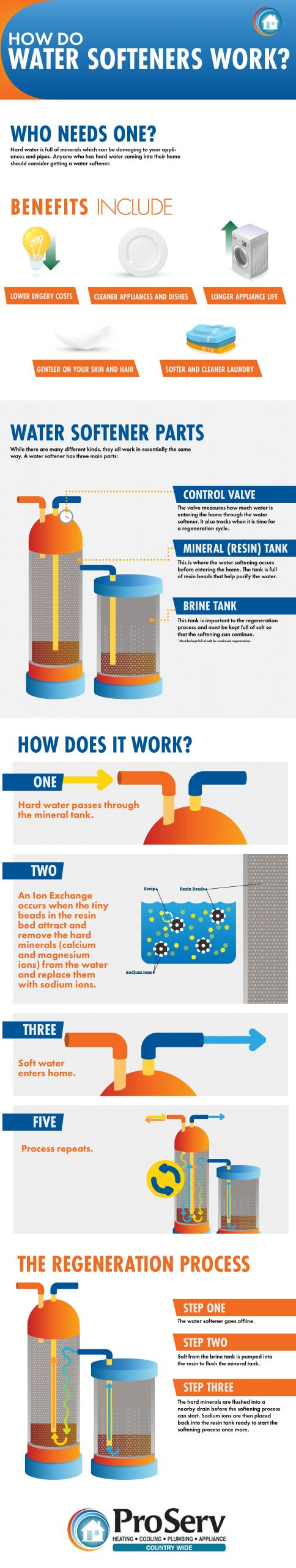 how does a water softener work infographic